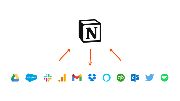 The Notion logo above the logos of Google Drive, Salesforce, Slack, Google Analytics, Gmail, Dropbox, Alexa, QuickBooks, Outlook, Twitter, and Spotify. Three orange arrows point between the Notion logo and the row of smaller logos.