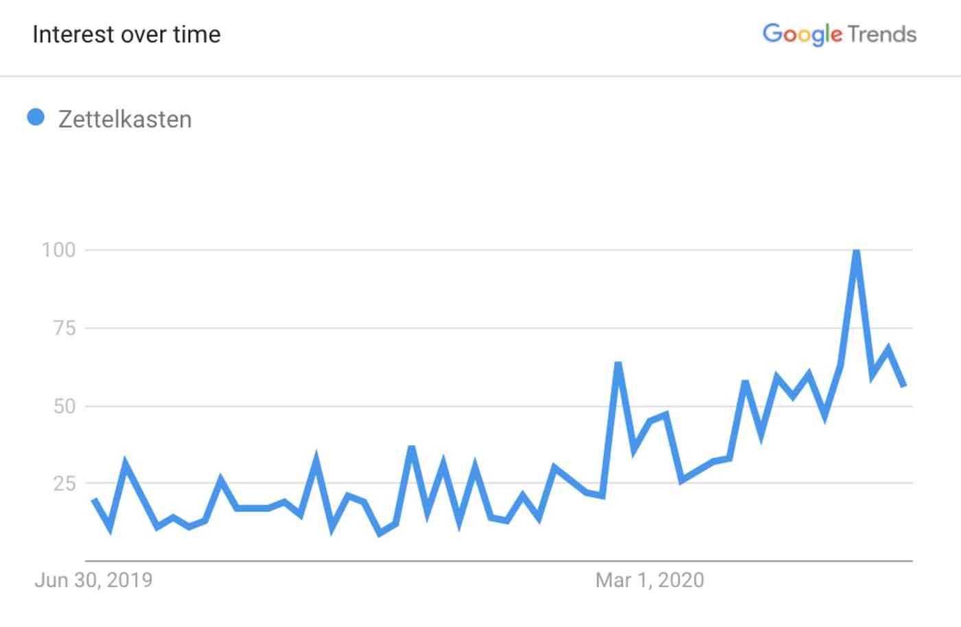 Showing Zettelkasten searches on Google Trends over the past year
