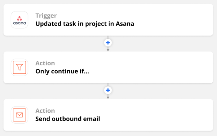 A Zap overview featuring an Asana trigger for an updated task in a project, and actions for Filter and Email by Zapier.