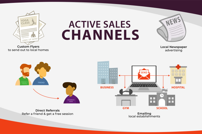 An infographic illustrating active sales channels