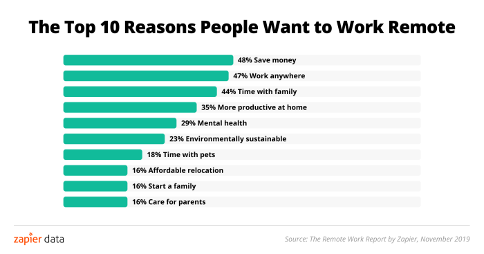 The 10 reasons people want to work remote