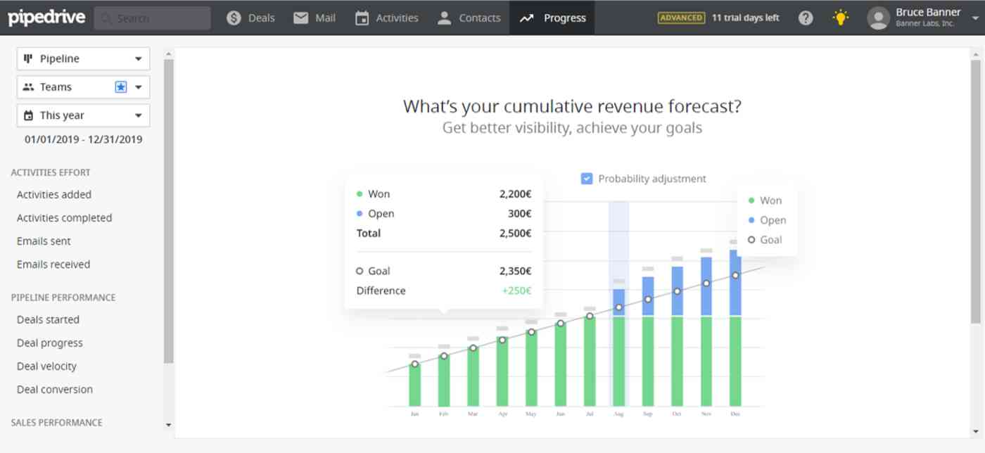 Revenue forecast in Pipedrive CRM