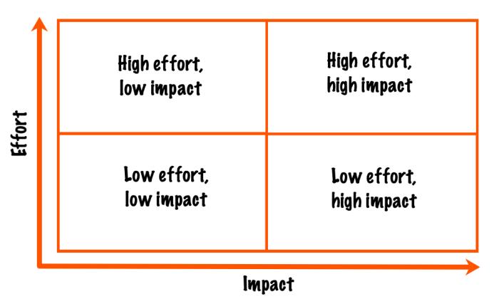 Effort-impact matrix: top left is high effort, low impact; top right is high effort, high impact; bottom left is low effort, low impact; bottom right is low effort, high impact