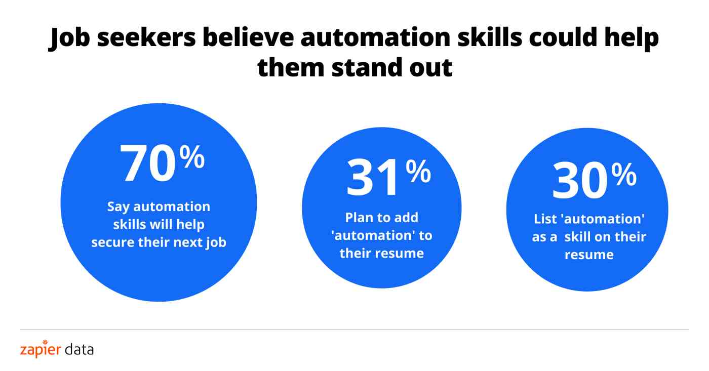 70 percent of job seekers say automation skills will help secure their next job, 31 percent plan to add automation to their resume, 30 percent already list automation as a skill on their resume