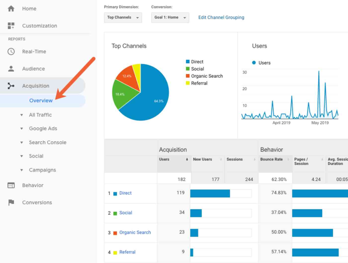 A screenshot of channels in Google Analytics