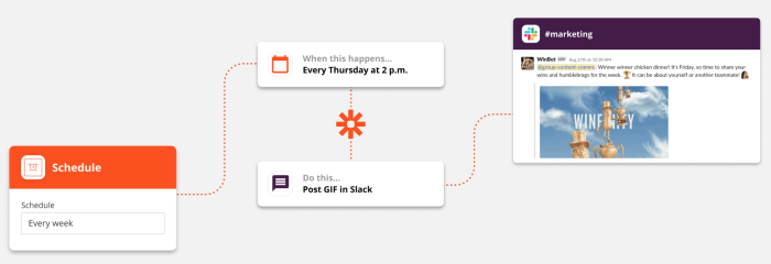 """A graphic flowchart explains the functionality of triggers and actions in a Zap. The trigger is """"every Thursday at 2 p.m."""" and the action is """"post GIF in Slack."""""""