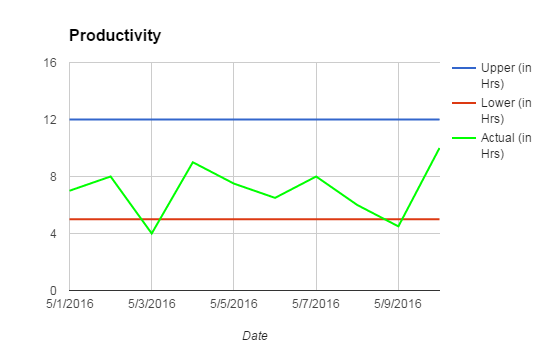 productivity graph