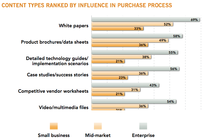 Eccolo Media B2B Technology Content Survey
