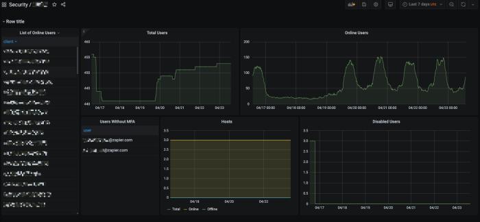 VPN metrics
