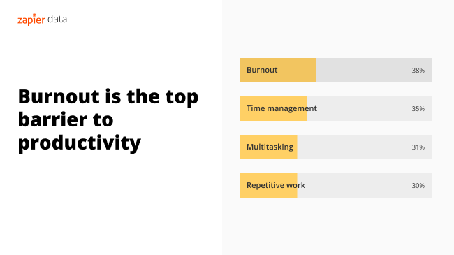 Infographic showing burnout as top barrier to productivity