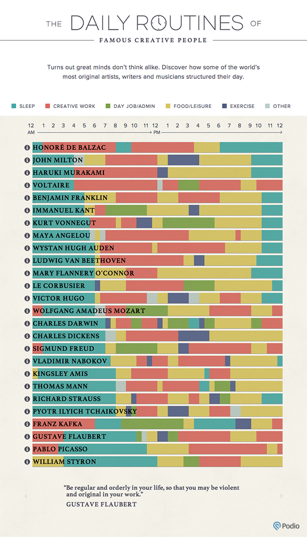 Daily routines of famous thinkers