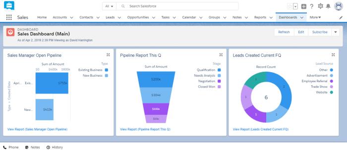 Imagen de un panel de Salesforce