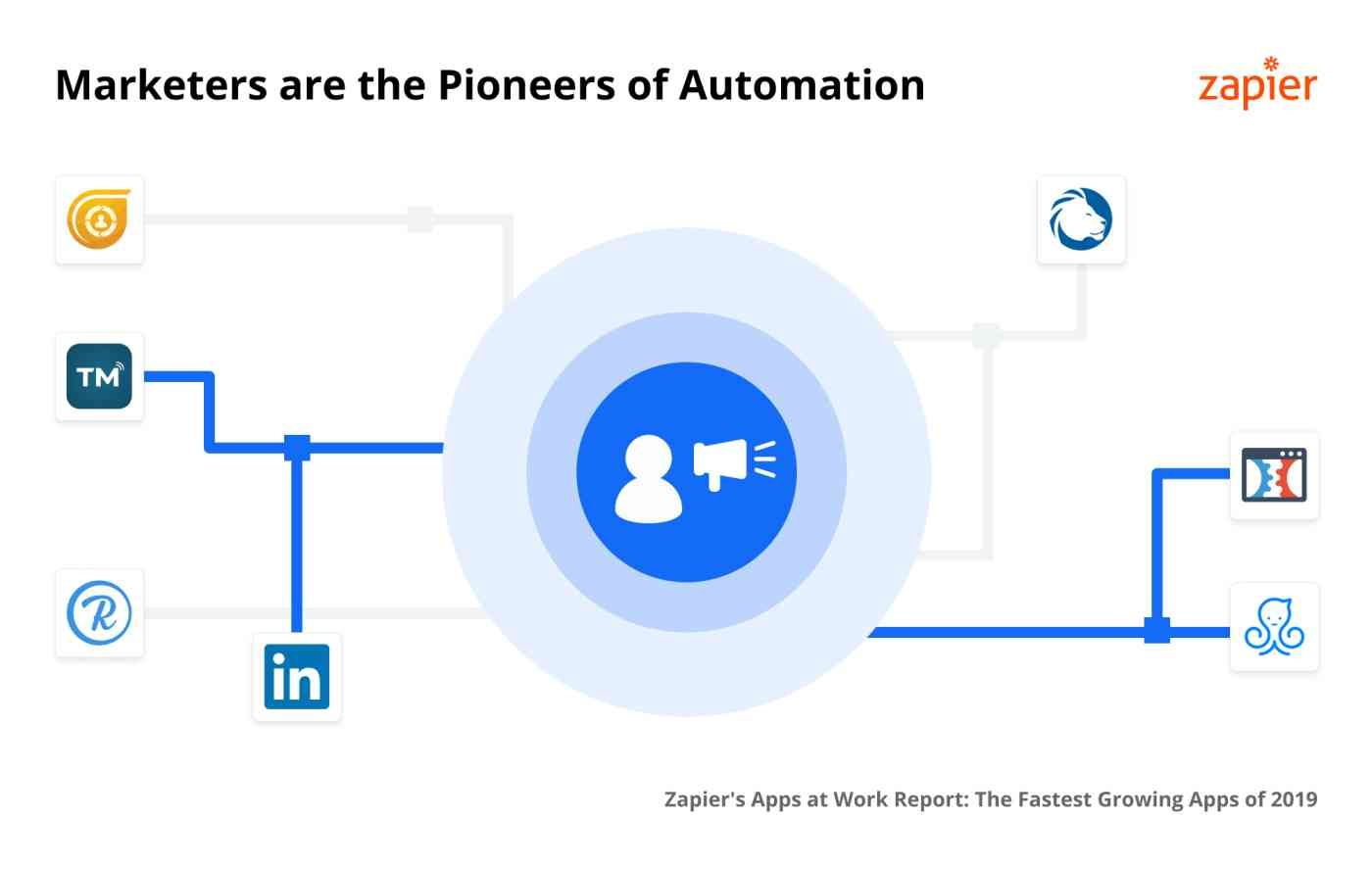 Marketing software automation