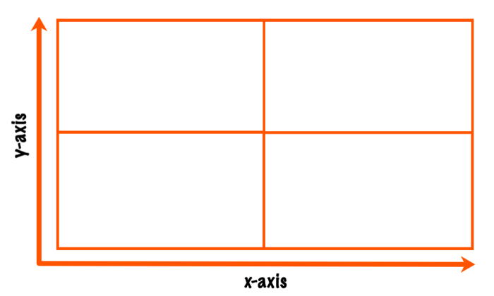 Prioritization matrix with four quadrants that