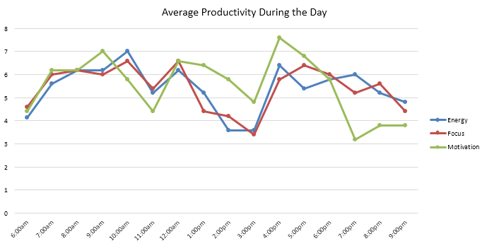 Graph average productivity during the day