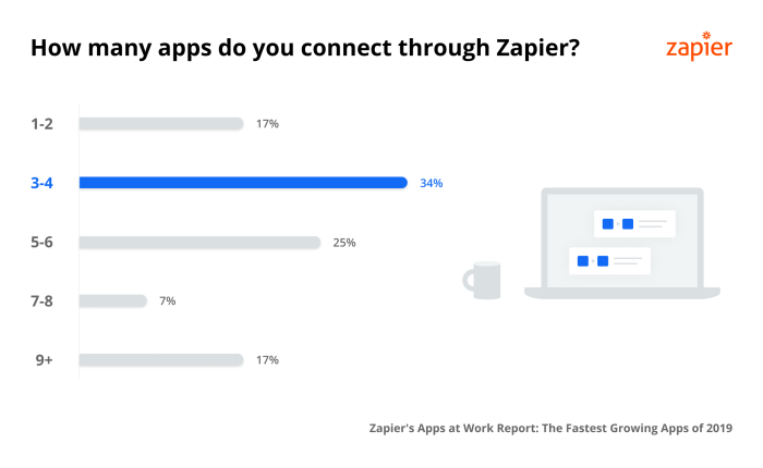 How many apps you connect