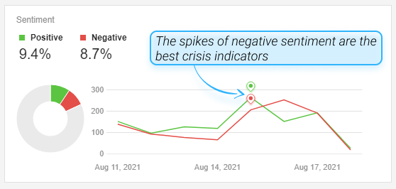 Showing spikes of negative sentiment