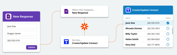 An illustration of Zapier at work. The left is a contact form. At right is a contact being added to Textline.