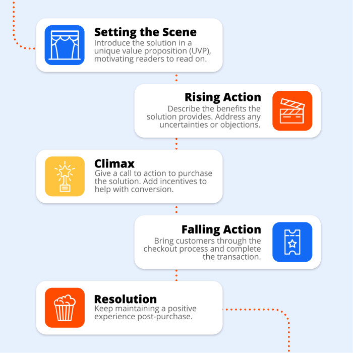 An infographic showing how a sales page can follow a narrative feel