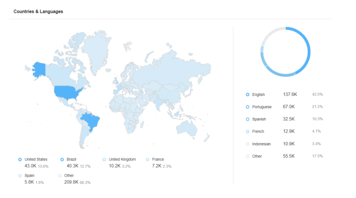Screenshot from Awario showing countries and languages for a specific keyword