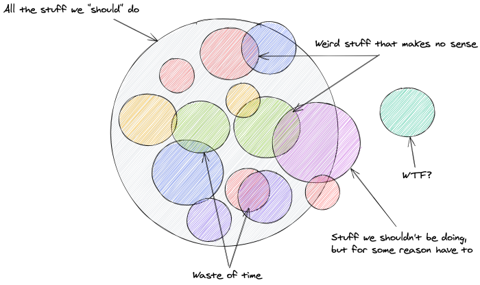 """The same circle as above, but this time with 13 circles inside, some labeled """"Waste of time,"""" and some labeled """"Stuff we shouldn't be doing, but for some reason have to"""" and """"Weird stuff that makes no sense."""" One circle outside the others labeled """"WTF?"""""""