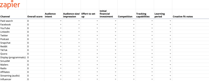 Ad platform prioritization template