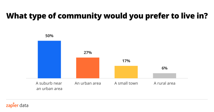 Most people want to live in a suburb near an urban area