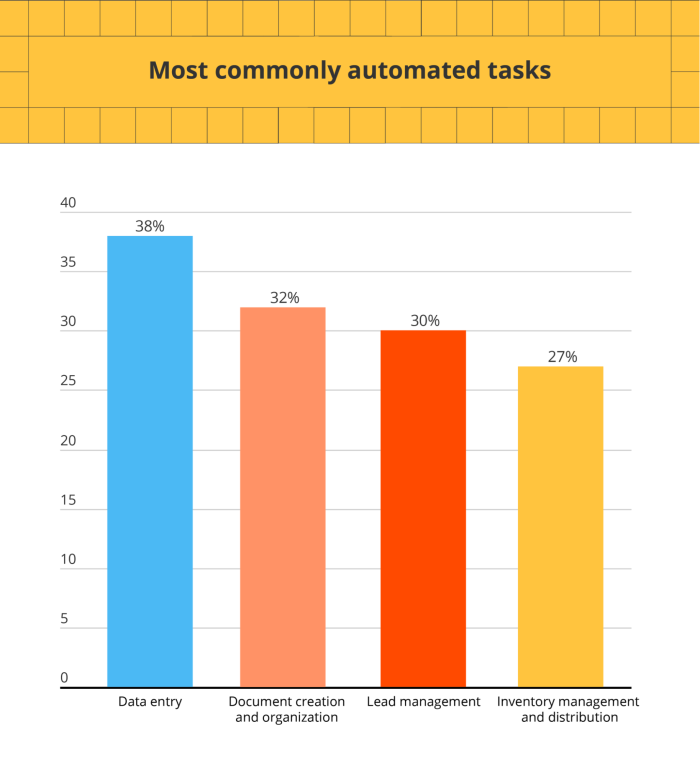 Most commonly automated tasks in a graph