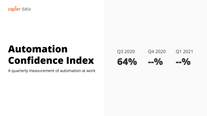 automation confidence index