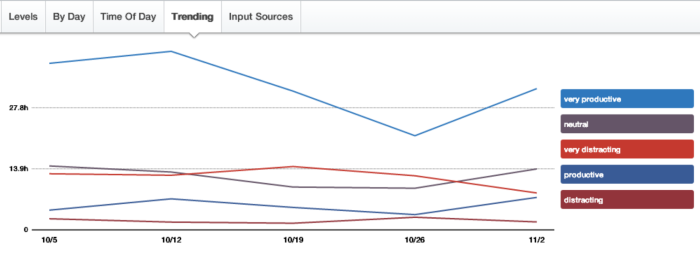 RescueTime trends