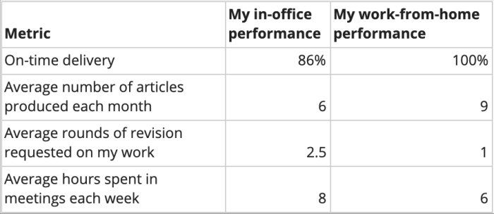 A chart showing improved performance across various metrics