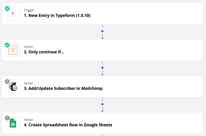 The Zap editor showing a four-step Zap featuring New Entry in Typeform as trigger, a filter, then adding or updating a subscriber in Mailchimp, and creating a spreadsheet row in Google Sheets.