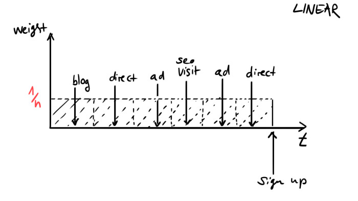 A visual of linear attribution