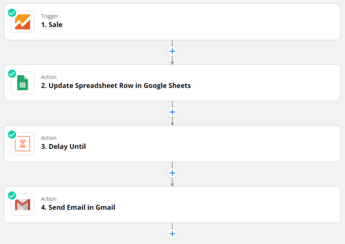 Zap set-up: Trigger: Sale. Action 1: Update Spreadsheet Row in Google Sheets. Action 2: Delay Until: Action 3: Send Email in Gmail.