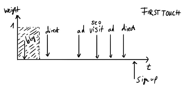 A visual of first-touch attribution