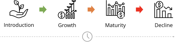 Aa diagram of the natural lifecycles of a product