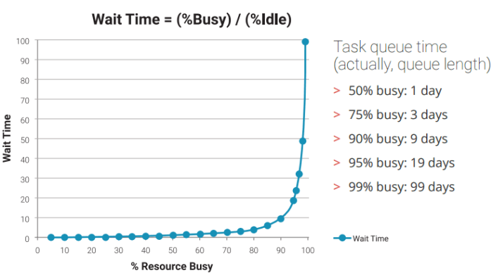 """A graph with x-aces """"% Resource Busy"""" and y-axis """"Wait Time"""" showing a very gradual incline as % Resource Busy increases, until it hits 90% Resource Busy, at which point it shoots up toward infinity."""