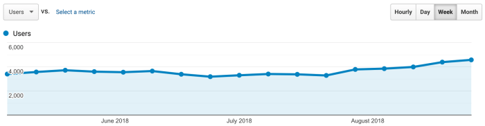 A Google Analytics screenshot showing increasing traffic