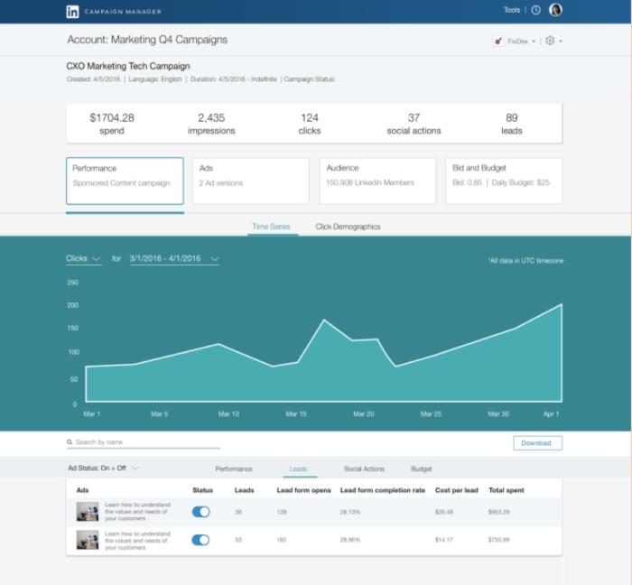 LinkedIn Lead Gen Forms Analytics