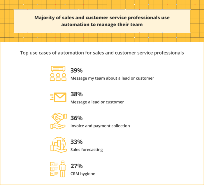 Infographic showing how sales and customer service reps use automation