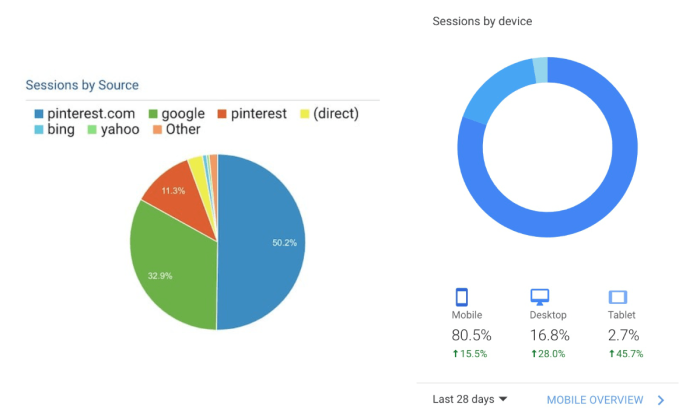 Mobile traffic to Christian's webpage