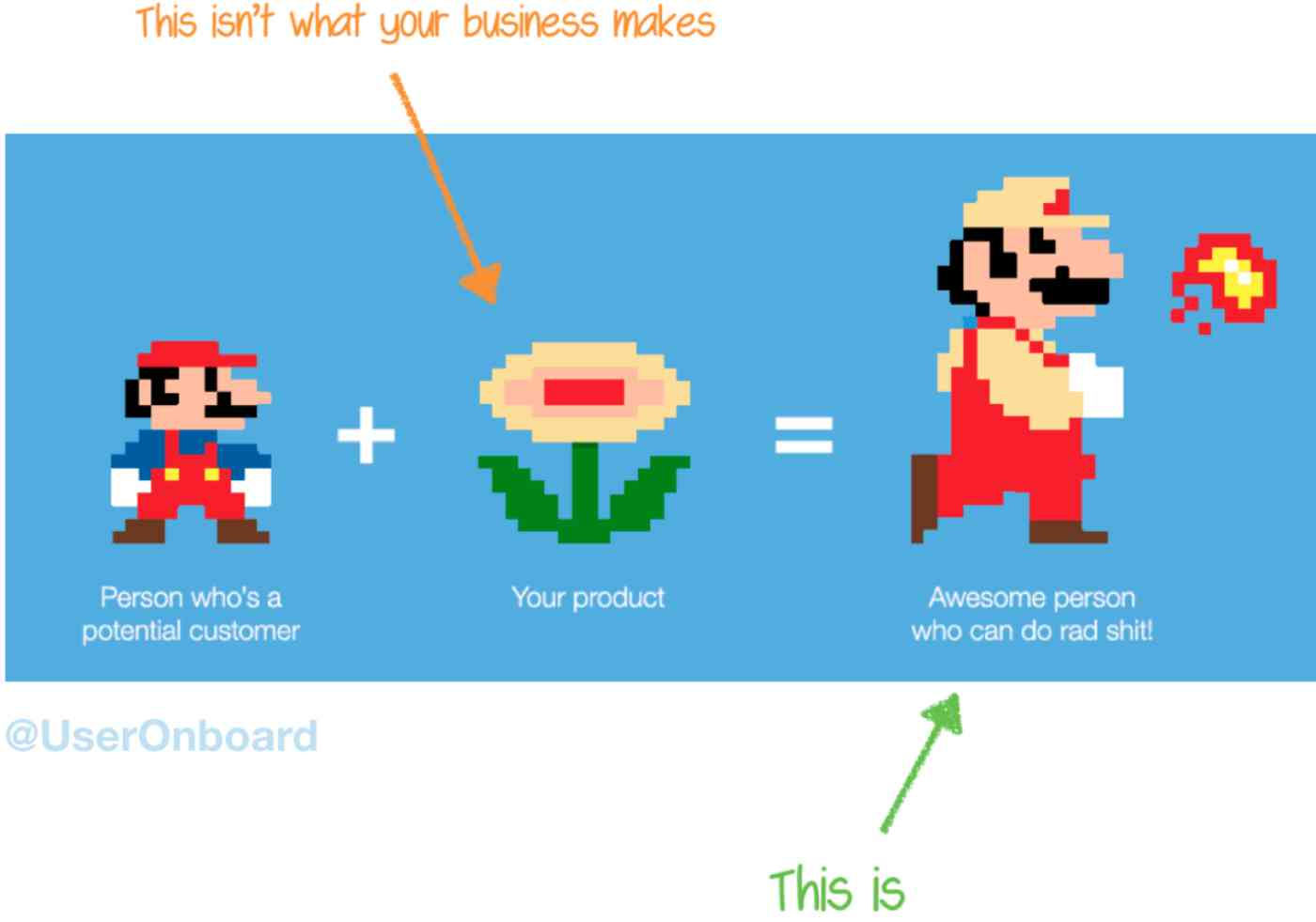 "Mario cartoon captioned ""Person who's a potential customer"" + flower power symbol captioned ""Your product"" = Fire-throwing Mario captioned ""Awesome person who can do rad shit!"""
