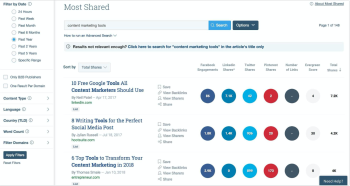 Buzzsumo most shared