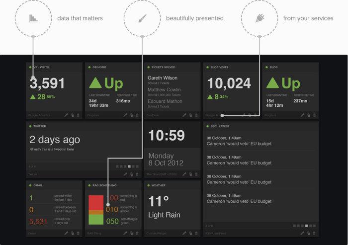 Geckoboard dashboard screenshot
