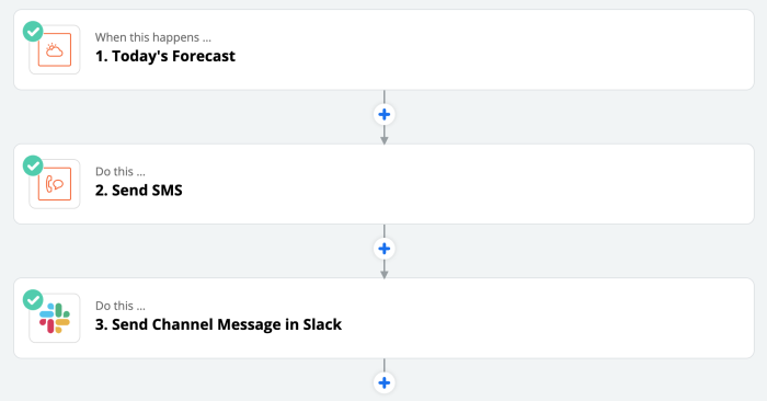 """A Zap with two action steps. It starts with """"Today's Forecast"""" then """"Send SMS"""" and then """"Send Channel Message in Slack."""""""