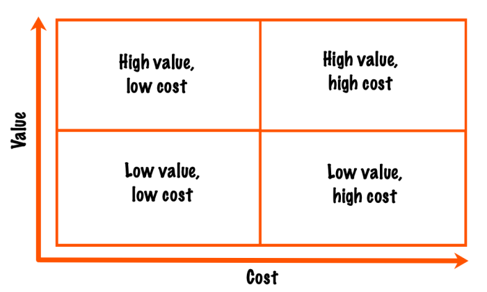 Value-cost matrix: top left is high value, low cost; top right is high value, high cost; bottom left is low value, low cost; bottom right is low value; high cost