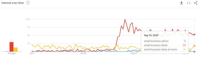 Google Trends results for three keywords: small business advice, small business tiktop, small business ideas at home.