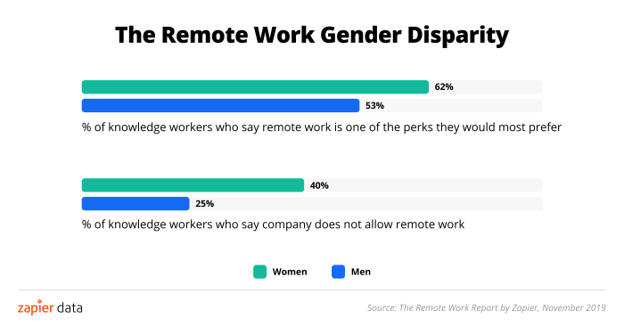 Women want to work from home more, but are less likely to have the chance