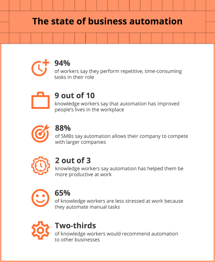 The key findings in an infographic