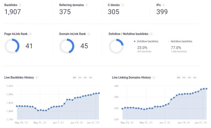 Screenshot of backlink profile on Online Backlink Checker